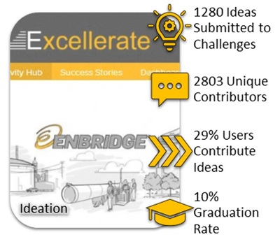 Illustration of Enbridge's Excellerate program